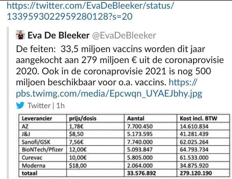 De feiten:  33,5 miljoen vaccins worden dit jaar aangekocht aan 279 miljoen € uit de coronaprovisie 2020. Ook in de coronaprovisie 2021 is nog 500 miljoen beschikbaar voor o.a. vaccins.